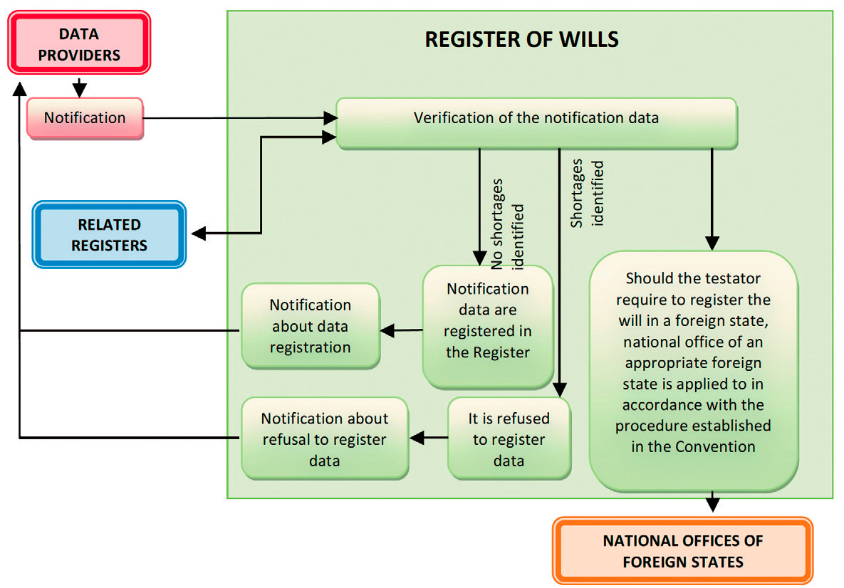 Scheme of registration of objects of the Register of Wills